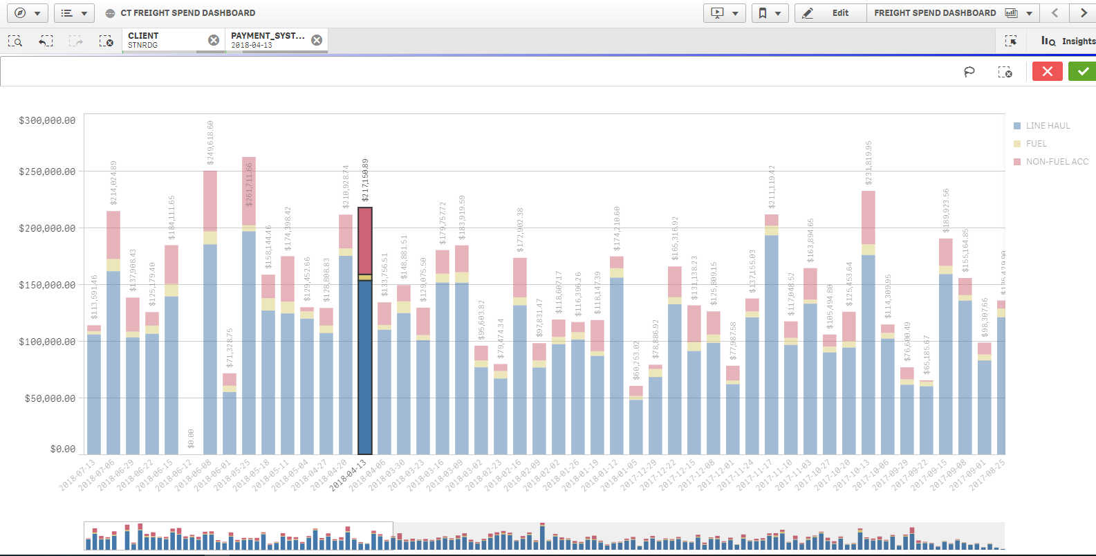 Qlik Dashboard 3